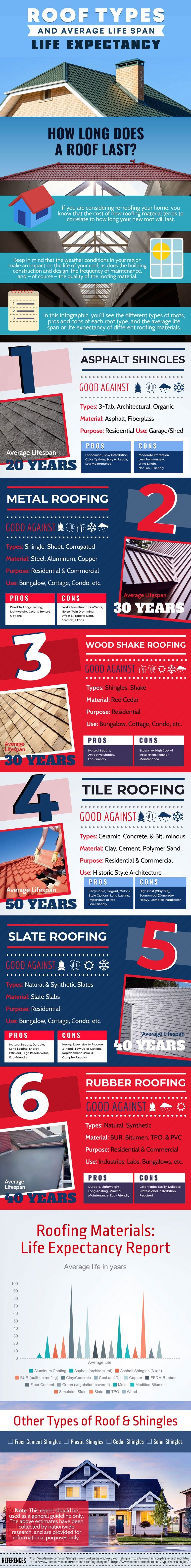 Roof Types and Their Lifespan